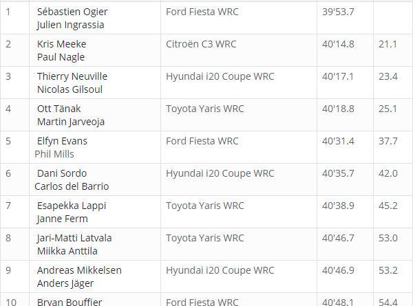 Classement WRC Corse 2018 après ES 1