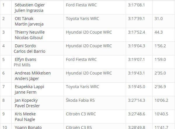 Classement WRC Corse 2018 après ES 11