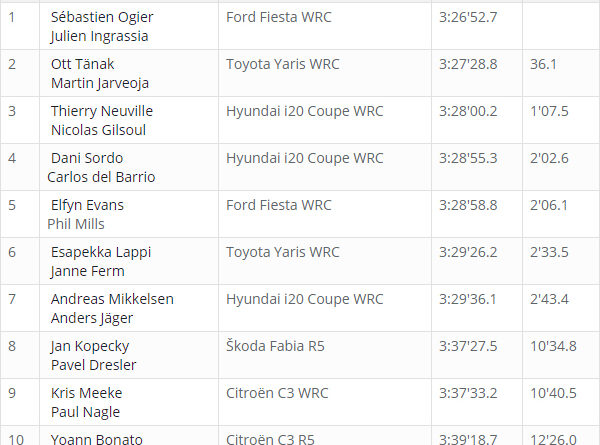 Classement WRC Corse 2018 après ES 12