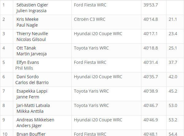Classement WRC Corse 2018 après ES 2