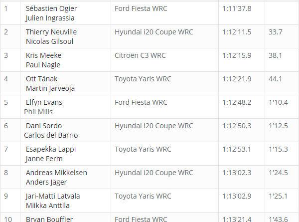 Classement WRC Corse 2018 après ES 3