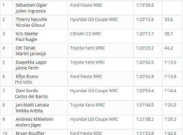 Classement WRC Corse 2018 après ES 4