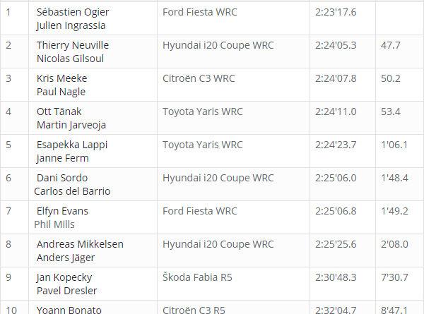 Classement WRC Corse 2018 après ES 8