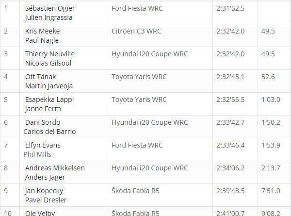 Classement WRC Corse 2018 après ES 9