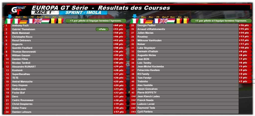 Classement SRC Europa GT Serie apres meeting 1